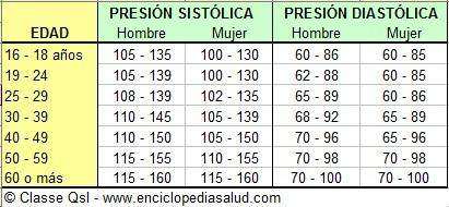 presion-arterial-1