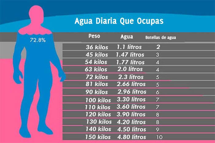 ¿Cuánta Agua Necesitamos Beber Según Nuestro Peso? - Mente