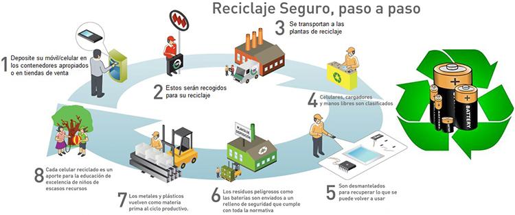 Cómo Reciclar Baterías O Pilas: Fácil Y Rápido - Mente y